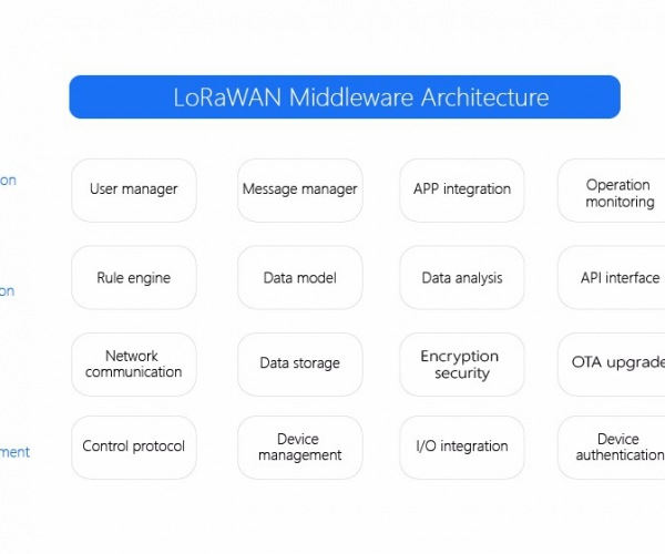 LoRaWAN middleware(development kit)